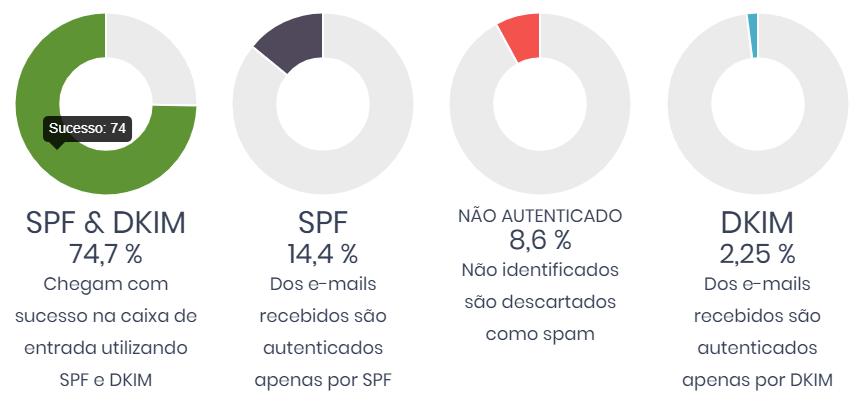 Importância do SPF e DKIM na entrega de e-mails.