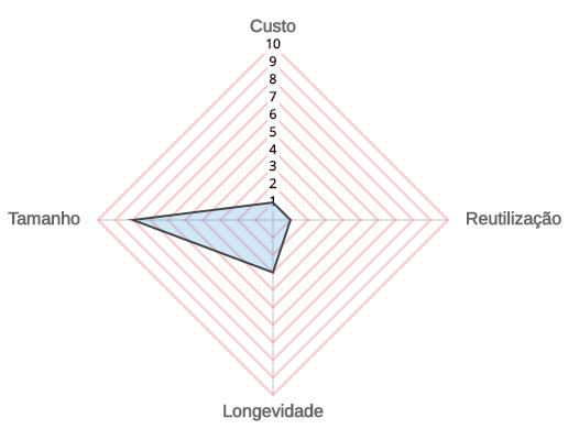 Matriz dos aspectos de cache