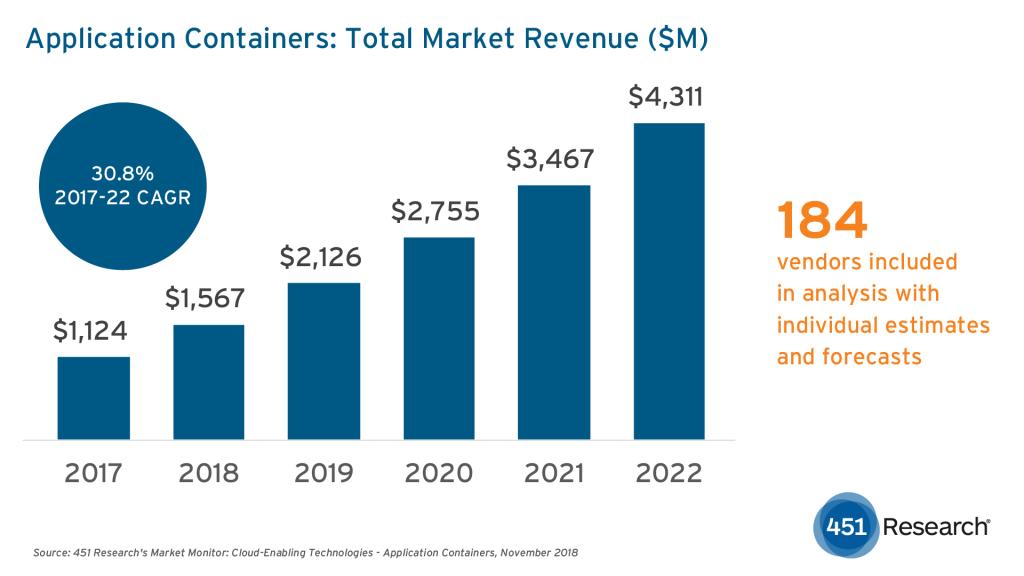 Crescimento anual Docker em milhões de dólares